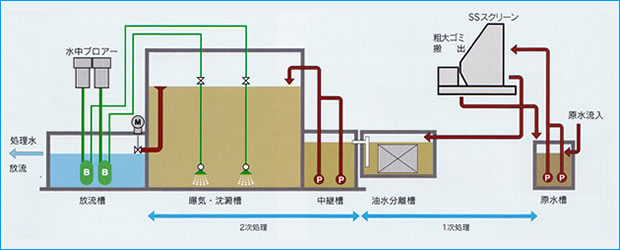回分式活性汚泥法フローシート